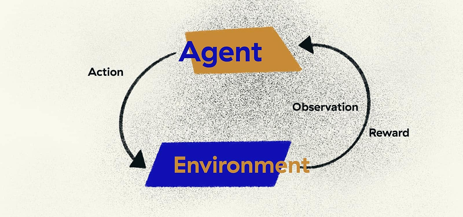Interaction between an environment and RL agent.