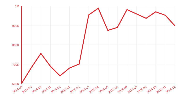 Sinatra downloads per month