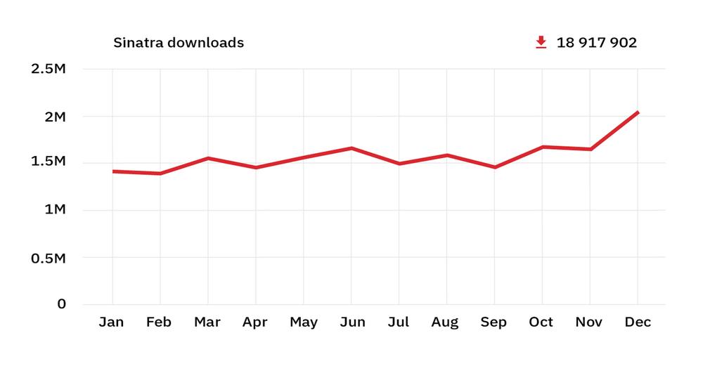 rubygems stats 2018 - sinatra downloads