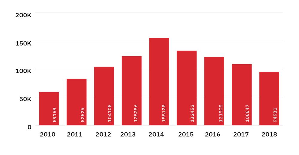 rubygems stats 2018 - gem releases