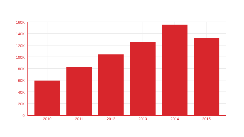 versions released per year