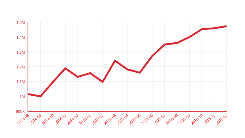 Rails Downloads Per Month
