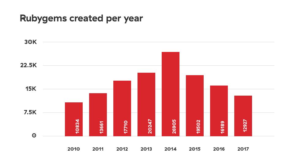 gem creation in 2017