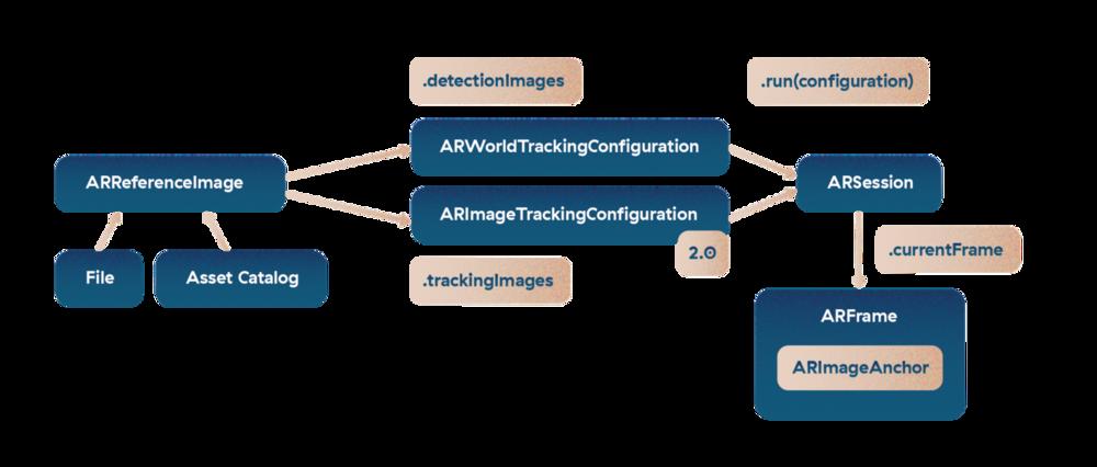 ARKit image tracking