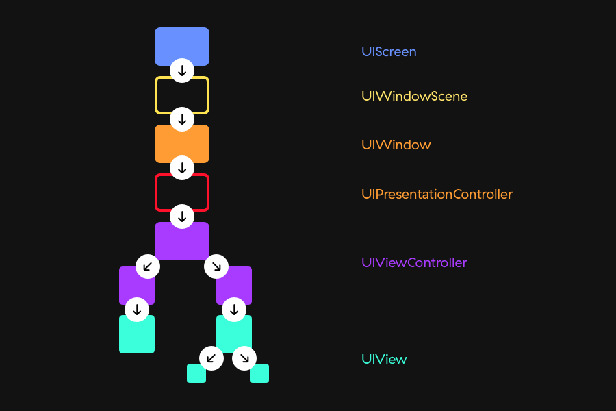 iOS 13 trait collection UIKit flow