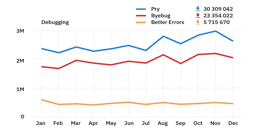 rubygems stats 2018 - ruby debugging