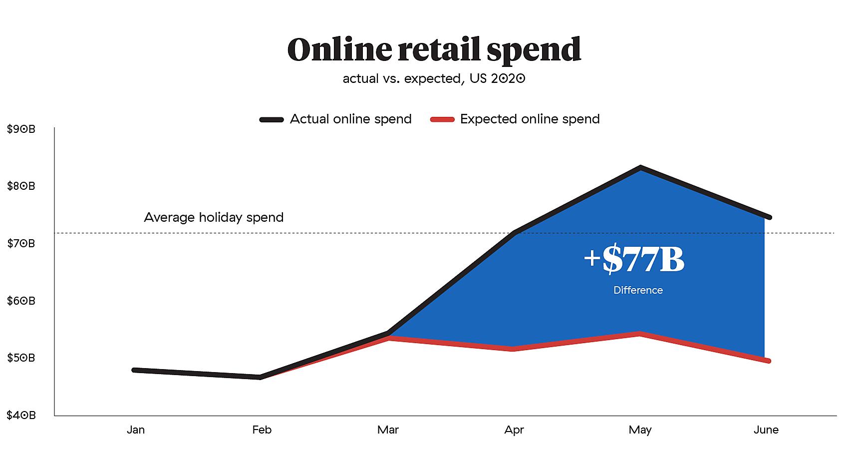 Online retail spend US