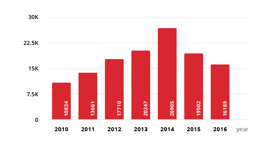 Number of Rubygems created in 2016