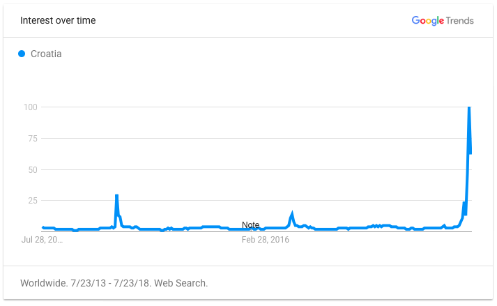 Google Trends 5-year span for the search term Croatia