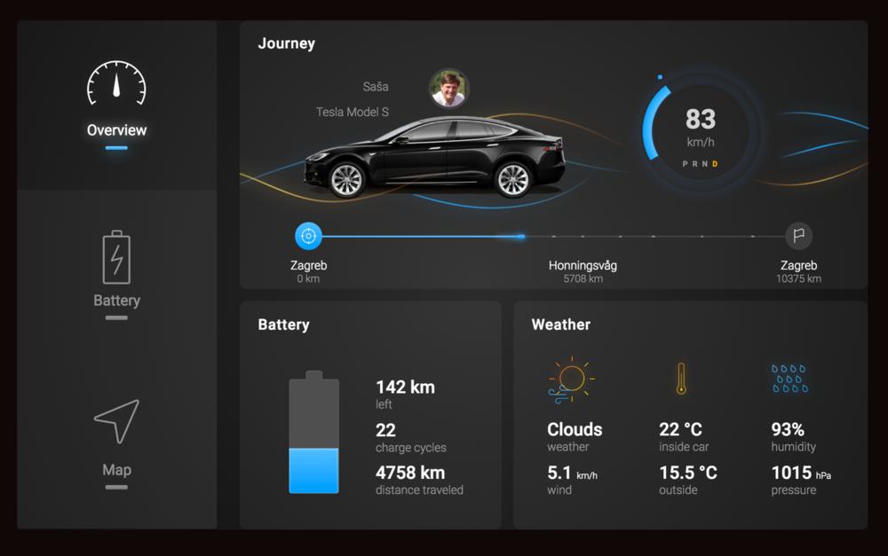Tesla widget overview