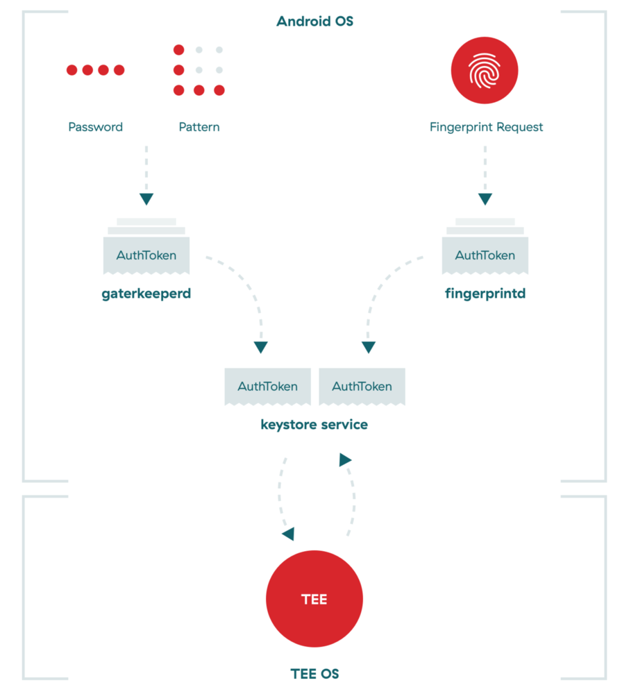 TEE communication process on Android OS