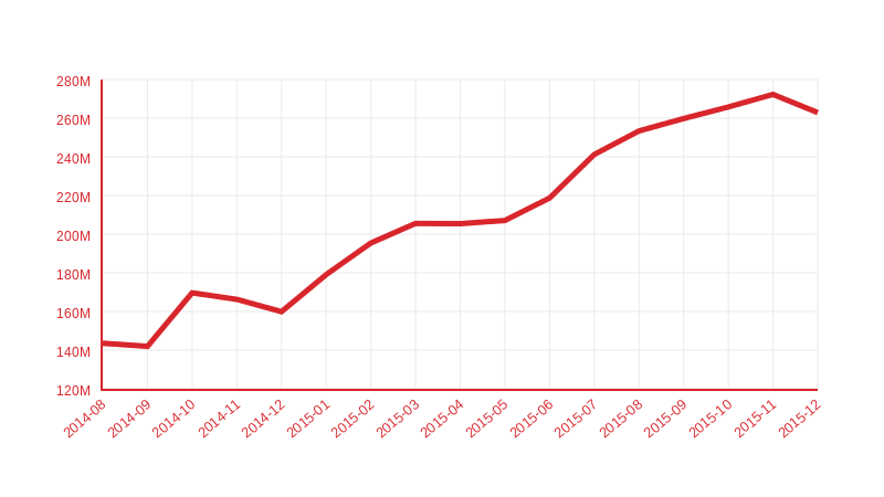 Downloads per month