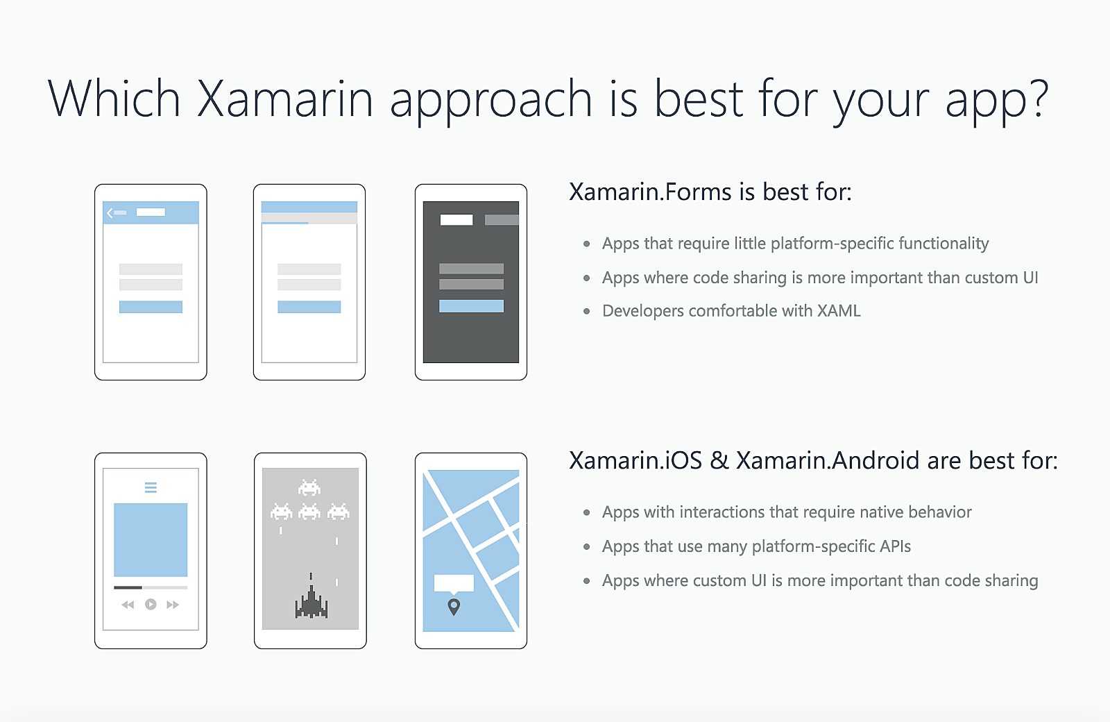 Xamarin.Forms are true hybrid, but only works for the simplest of apps (source: xamarin.com)